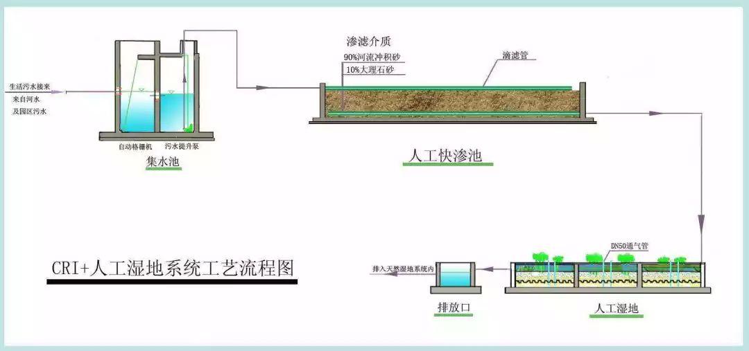 常用水生生态环境质量改善工程探析